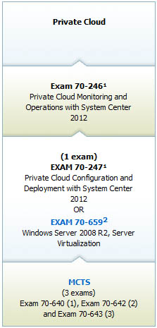 Private Cloud Certification